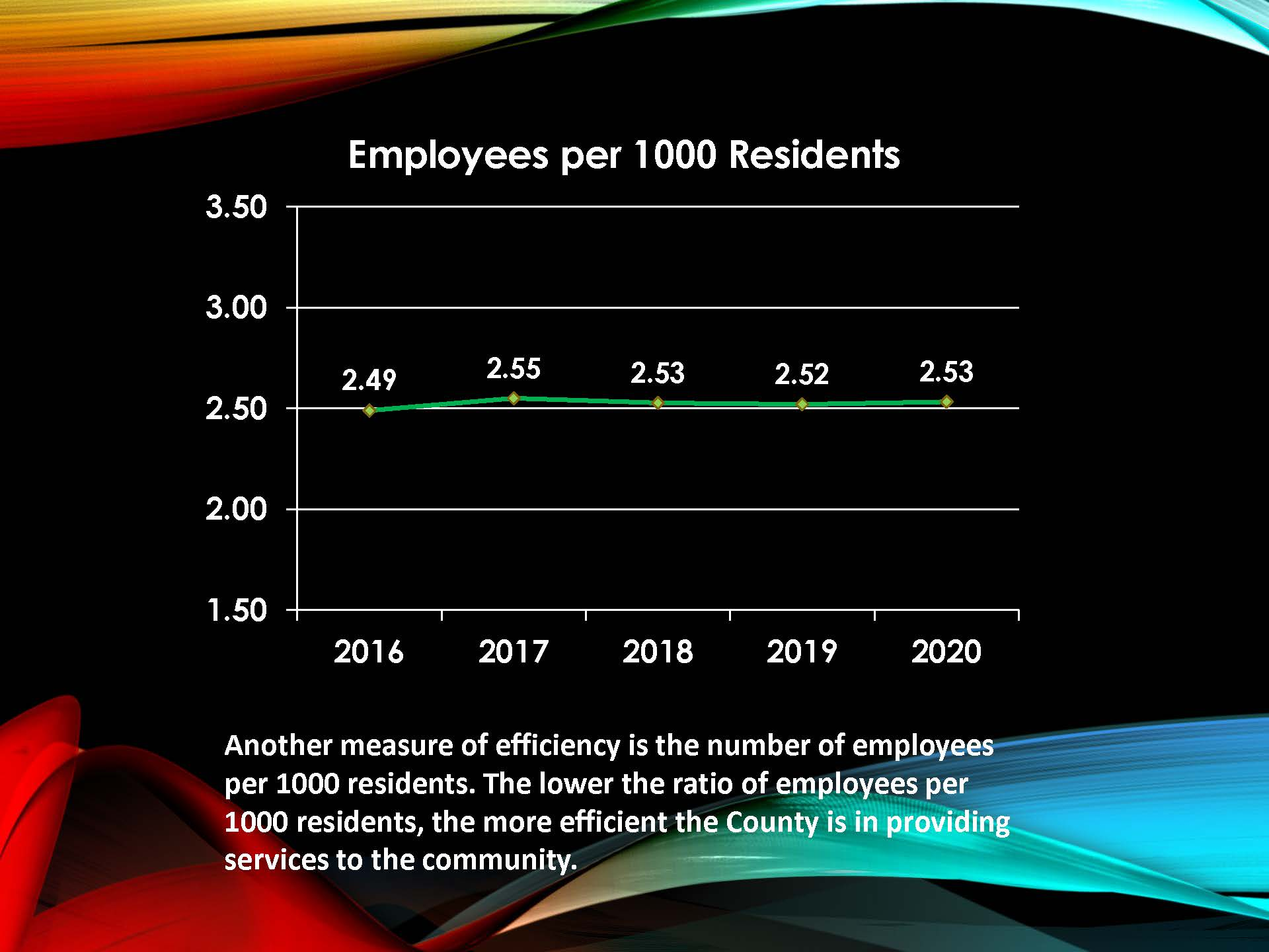 Employees per 1,000 Residents Chart