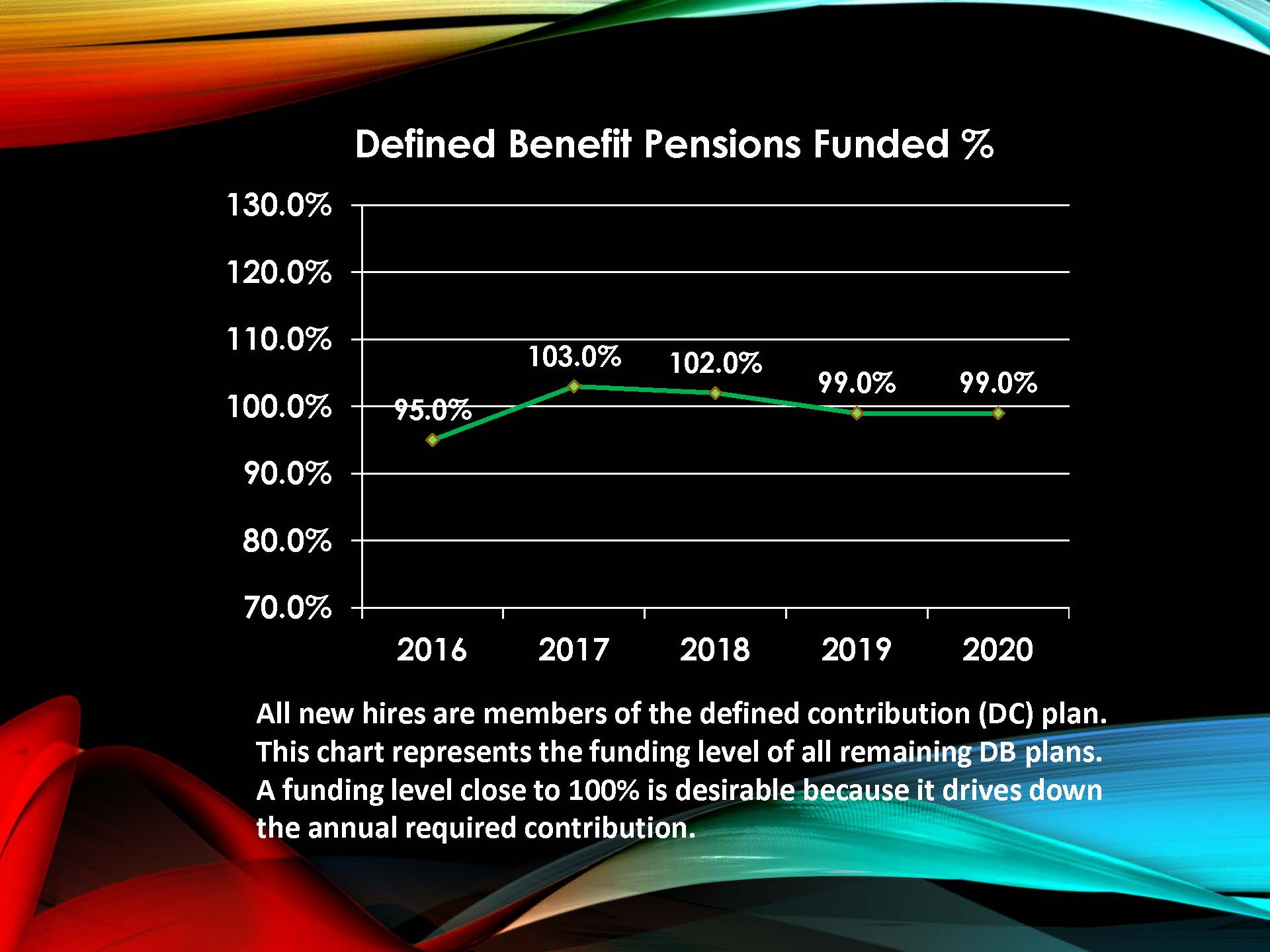 Pensions Funded Chart