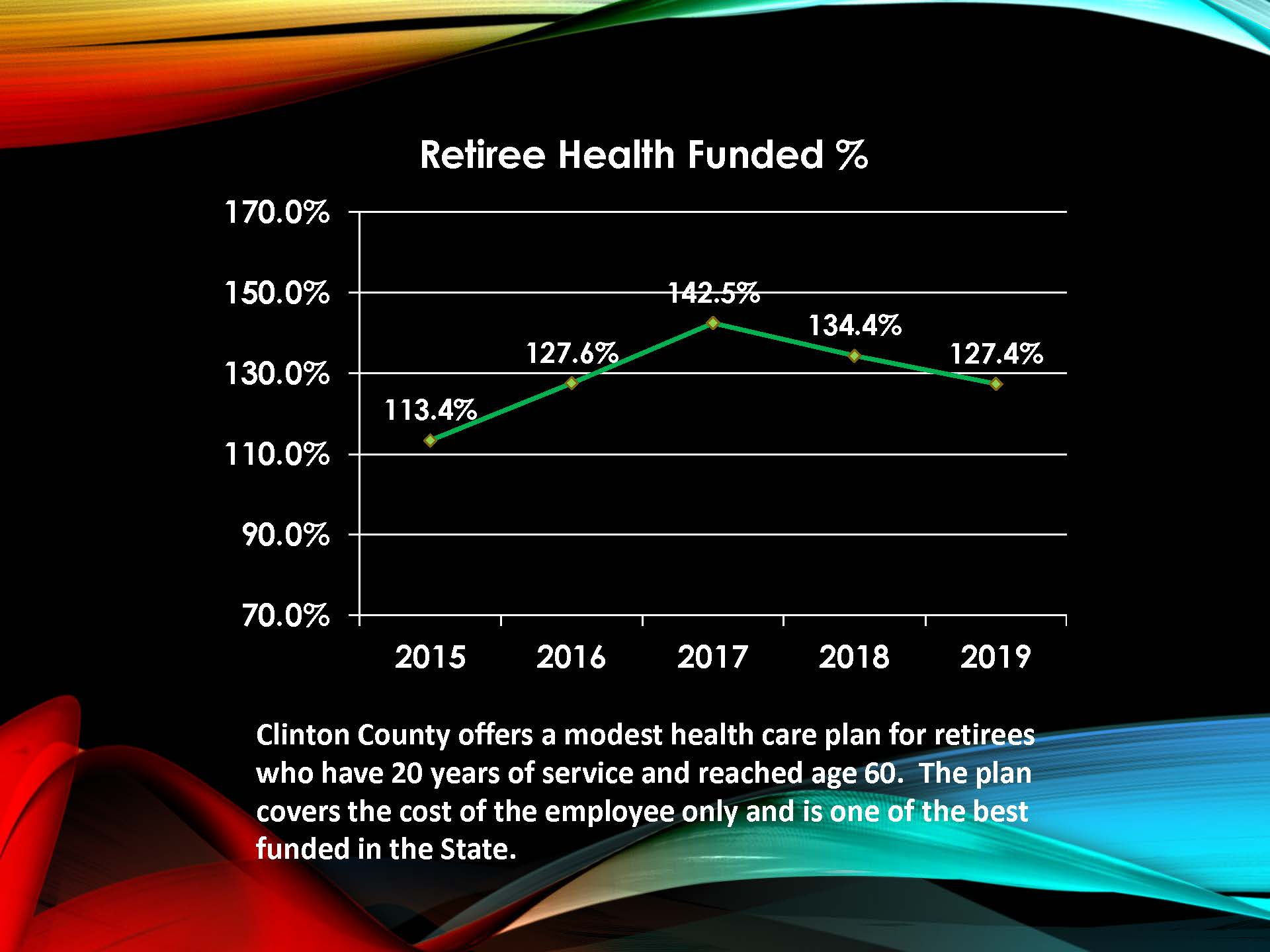 Retiree Health Funded Chart