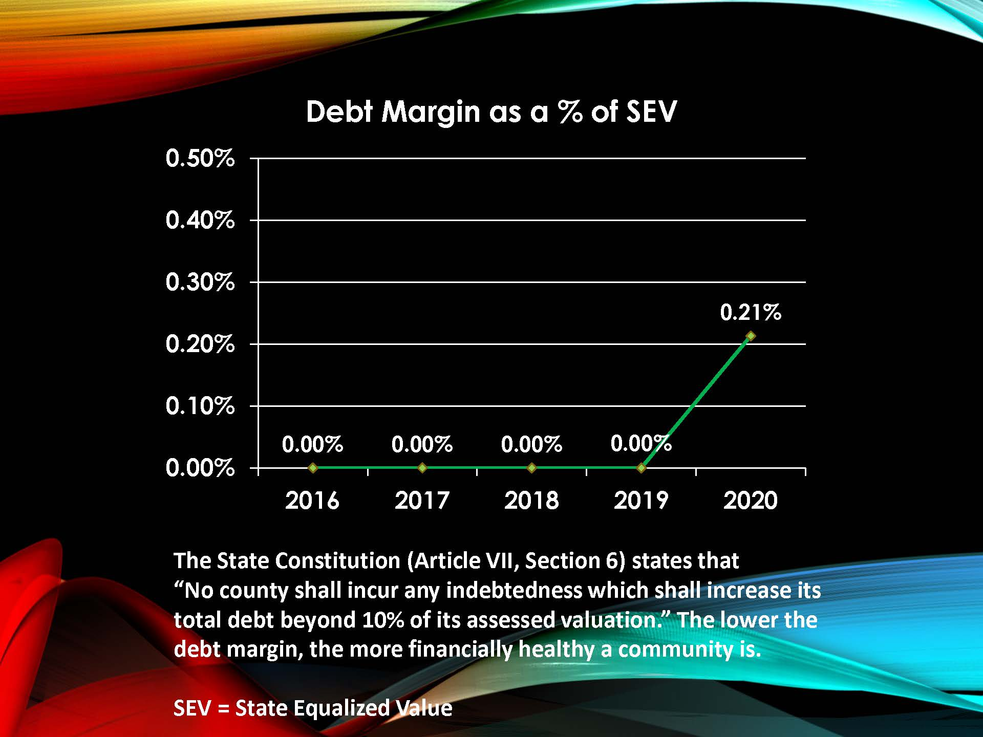 Debt Margin as a Percent of SEV Chart